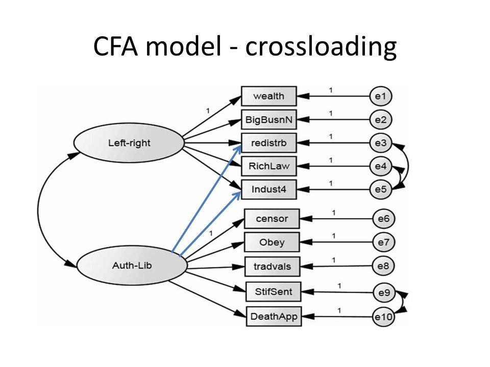 CFA model - crossloading