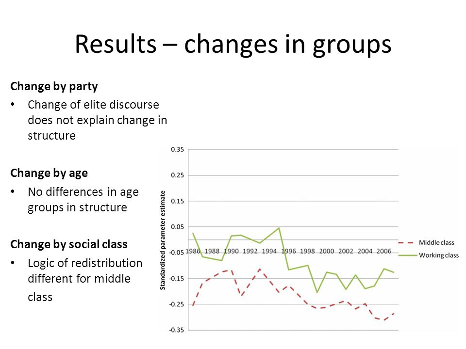 Results – changes in groups Change by party Change of elite discourse does not explain change in structure Change by age No differences in age groups in structure Change by social class Logic of redistribution different for middle class