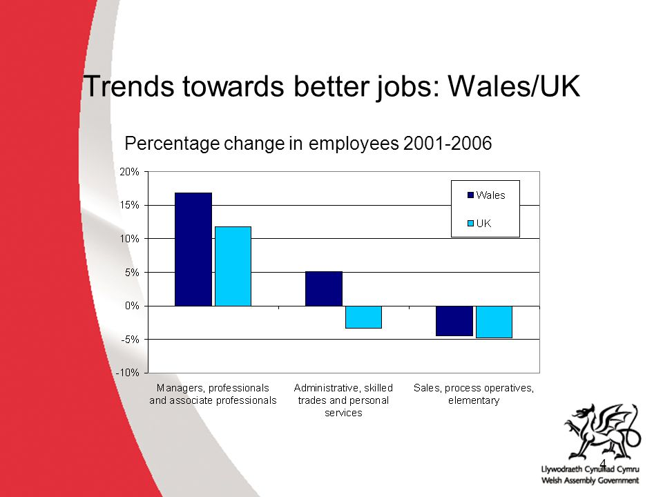 15 STWfW success indicators Progress towards full employment (80% employment rate) Improvement in the qualifications of the Welsh workforce More individuals and employers participating in learning More of them expressing satisfaction with their learning experiences