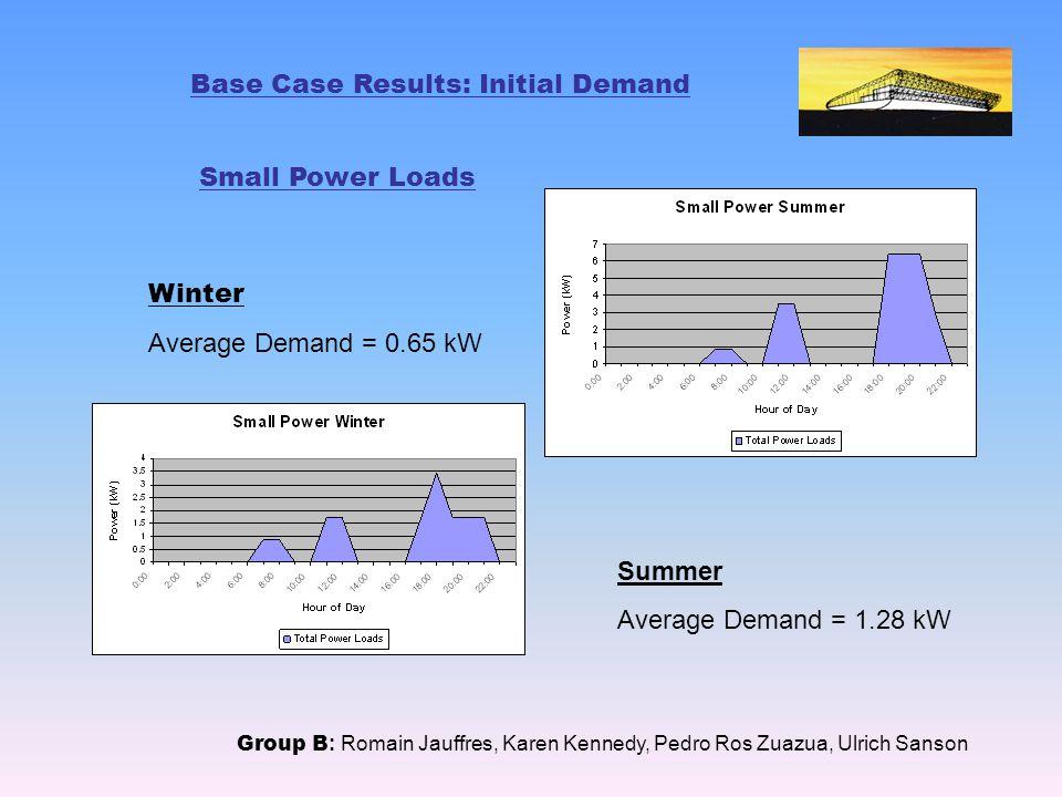 Base Case Results: Initial Demand Small Power Loads Group B : Romain Jauffres, Karen Kennedy, Pedro Ros Zuazua, Ulrich Sanson Winter Average Demand = 0.65 kW Summer Average Demand = 1.28 kW