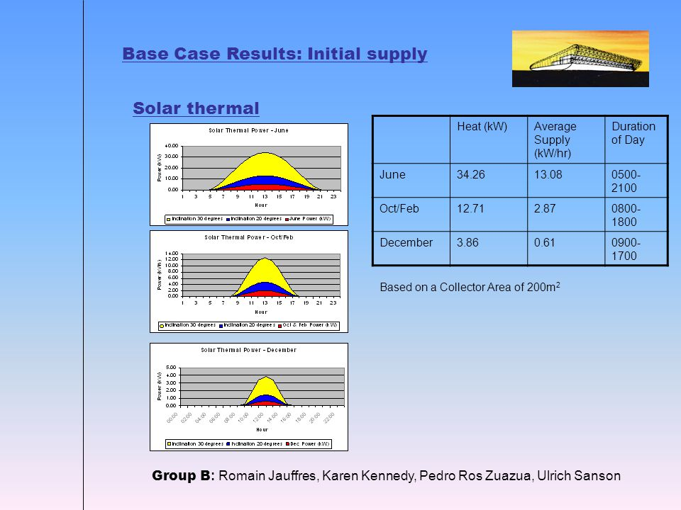 Base Case Results: Initial supply Solar thermal Group B : Romain Jauffres, Karen Kennedy, Pedro Ros Zuazua, Ulrich Sanson Heat (kW)Average Supply (kW/hr) Duration of Day June34.2613.080500- 2100 Oct/Feb12.712.870800- 1800 December3.860.610900- 1700 Based on a Collector Area of 200m 2
