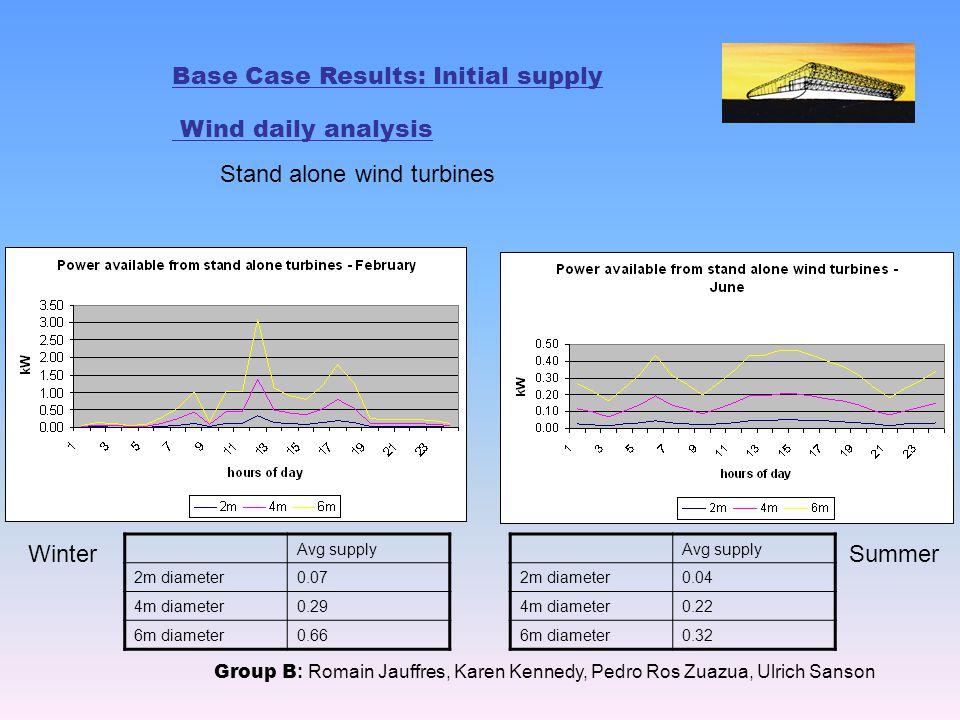 Base Case Results: Initial supply Wind daily analysis Stand alone wind turbines Group B : Romain Jauffres, Karen Kennedy, Pedro Ros Zuazua, Ulrich Sanson WinterSummer Avg supply 2m diameter0.04 4m diameter0.22 6m diameter0.32 Avg supply 2m diameter0.07 4m diameter0.29 6m diameter0.66