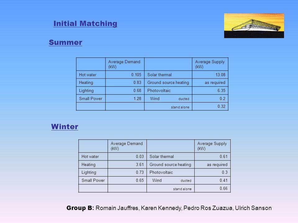 Initial Matching Group B : Romain Jauffres, Karen Kennedy, Pedro Ros Zuazua, Ulrich Sanson Summer Average Demand (kW) Average Supply (kW) Hot water0.105Solar thermal13.08 Heating0.83Ground source heatingas required Lighting0.68Photovoltaic6.35 Small Power1.28Wind ducted 0.2 stand alone 0.32 Winter Average Demand (kW) Average Supply (kW) Hot water0.03Solar thermal0.61 Heating3.61Ground source heatingas required Lighting0.73Photovoltaic0.3 Small Power0.65Wind ducted 0.41 stand alone 0.66