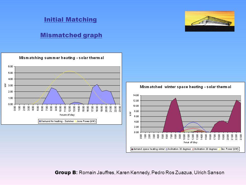 Initial Matching Group B : Romain Jauffres, Karen Kennedy, Pedro Ros Zuazua, Ulrich Sanson Mismatched graph