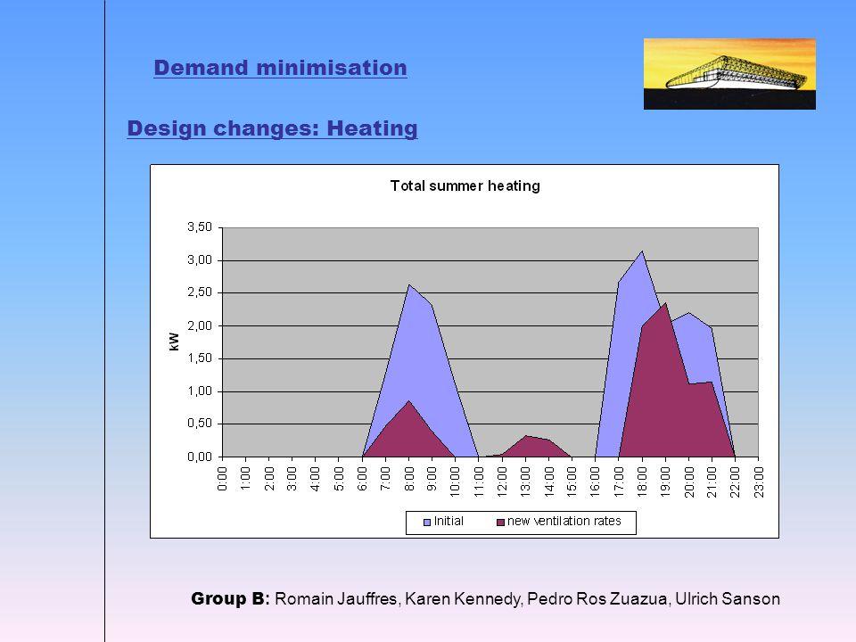 Demand minimisation Group B : Romain Jauffres, Karen Kennedy, Pedro Ros Zuazua, Ulrich Sanson Design changes: Heating