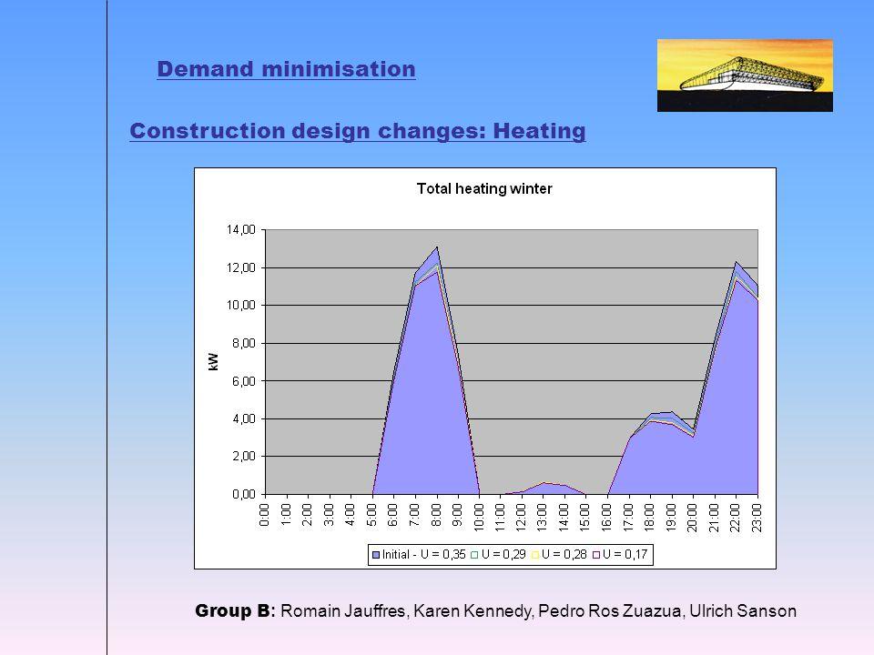 Demand minimisation Group B : Romain Jauffres, Karen Kennedy, Pedro Ros Zuazua, Ulrich Sanson Construction design changes: Heating