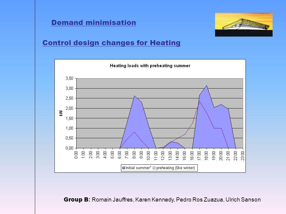 Demand minimisation Group B : Romain Jauffres, Karen Kennedy, Pedro Ros Zuazua, Ulrich Sanson Control design changes for Heating