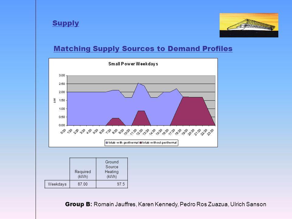 Supply Group B : Romain Jauffres, Karen Kennedy, Pedro Ros Zuazua, Ulrich Sanson Matching Supply Sources to Demand Profiles Required (kWh) Ground Source Heating (kWh) Weekdays87.0097.5