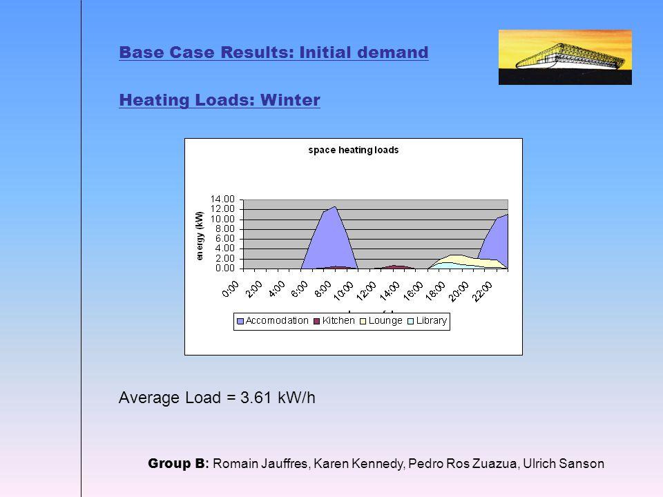 Base Case Results: Initial demand Heating Loads: Winter Group B : Romain Jauffres, Karen Kennedy, Pedro Ros Zuazua, Ulrich Sanson Average Load = 3.61 kW/h