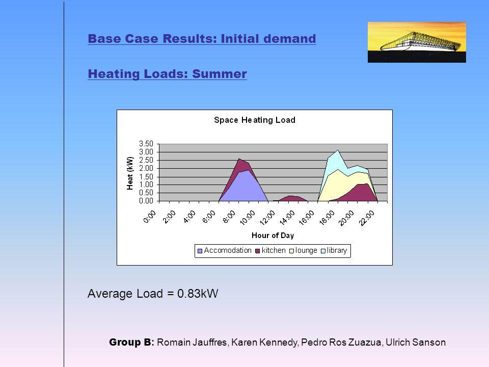Base Case Results: Initial demand Heating Loads: Summer Group B : Romain Jauffres, Karen Kennedy, Pedro Ros Zuazua, Ulrich Sanson Average Load = 0.83kW