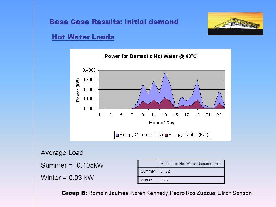 Base Case Results: Initial demand Hot Water Loads Group B : Romain Jauffres, Karen Kennedy, Pedro Ros Zuazua, Ulrich Sanson Average Load Summer = 0.105kW Winter = 0.03 kW Volume of Hot Water Required (m 3 ) Summer31.72 Winter9.76
