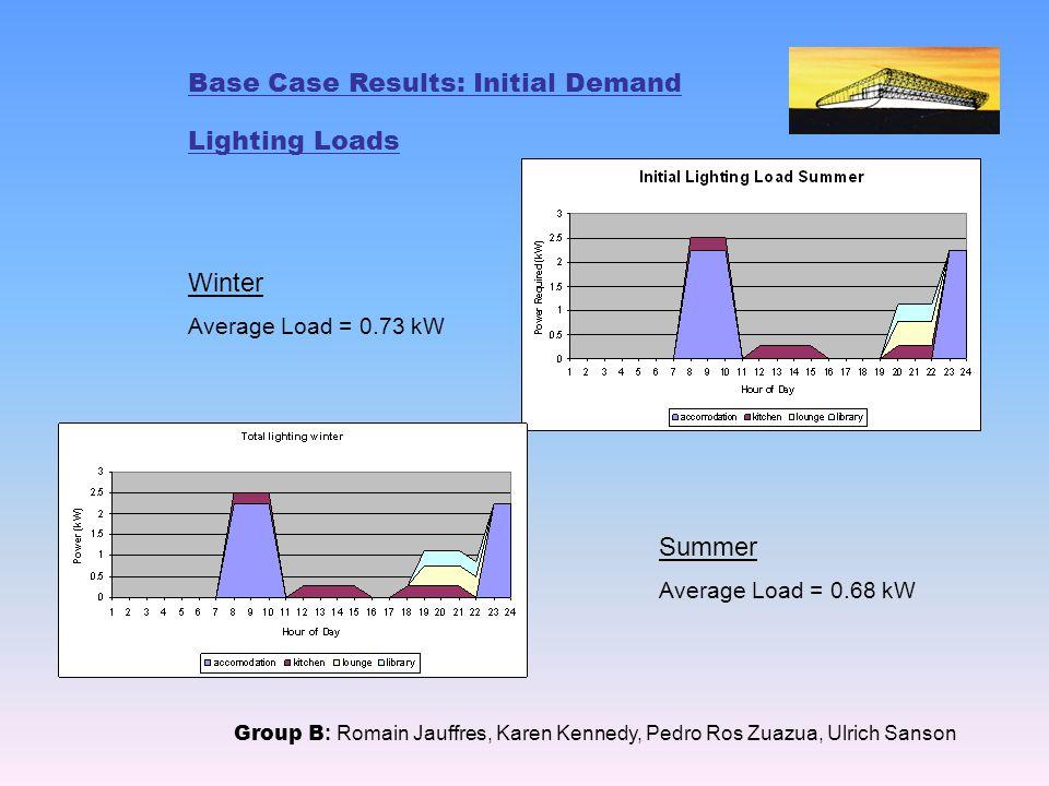 Base Case Results: Initial Demand Lighting Loads Group B : Romain Jauffres, Karen Kennedy, Pedro Ros Zuazua, Ulrich Sanson Winter Average Load = 0.73 kW Summer Average Load = 0.68 kW