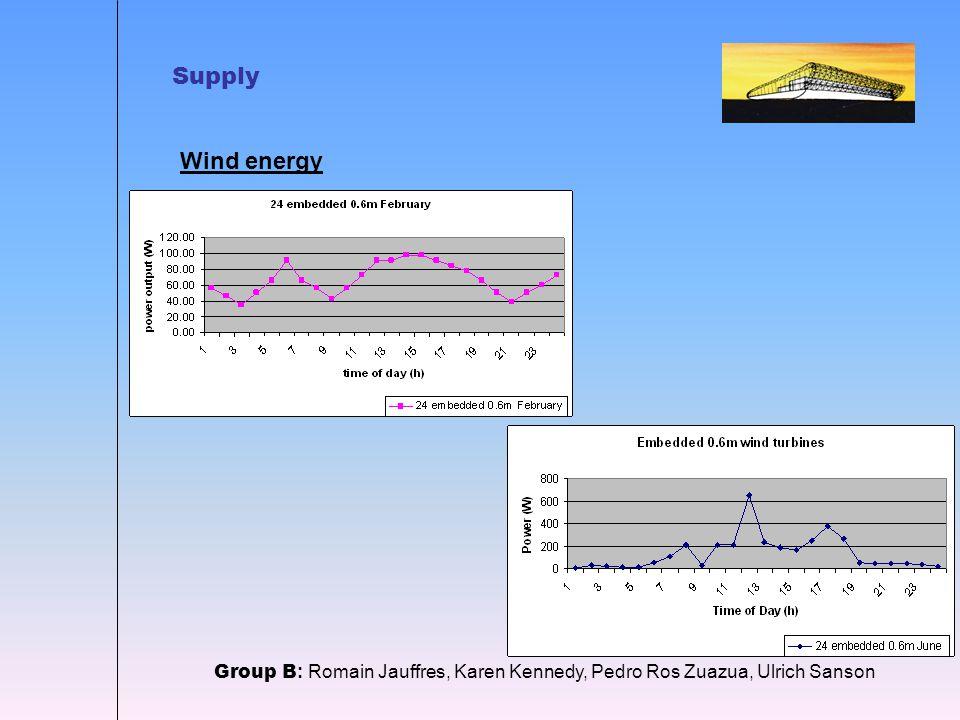 Supply Wind energy Group B : Romain Jauffres, Karen Kennedy, Pedro Ros Zuazua, Ulrich Sanson