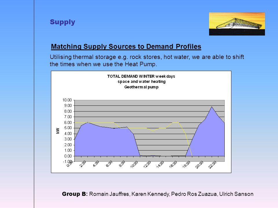 Supply Group B : Romain Jauffres, Karen Kennedy, Pedro Ros Zuazua, Ulrich Sanson Matching Supply Sources to Demand Profiles Utilising thermal storage e.g.