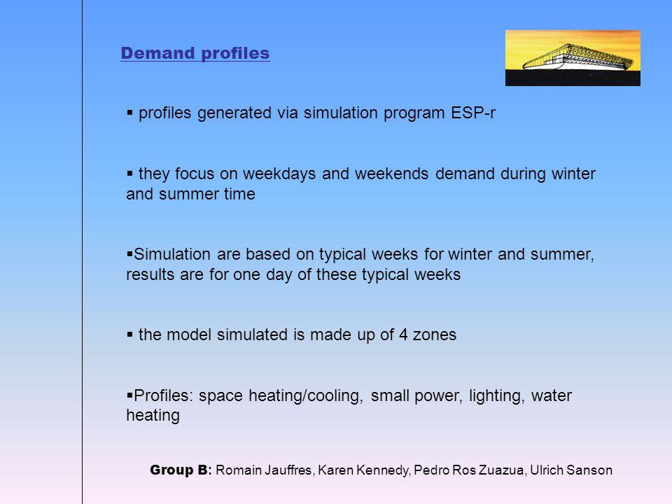 Space heating Group B : Romain Jauffres, Karen Kennedy, Pedro Ros Zuazua, Ulrich Sanson Winter weekdays Winter weekends