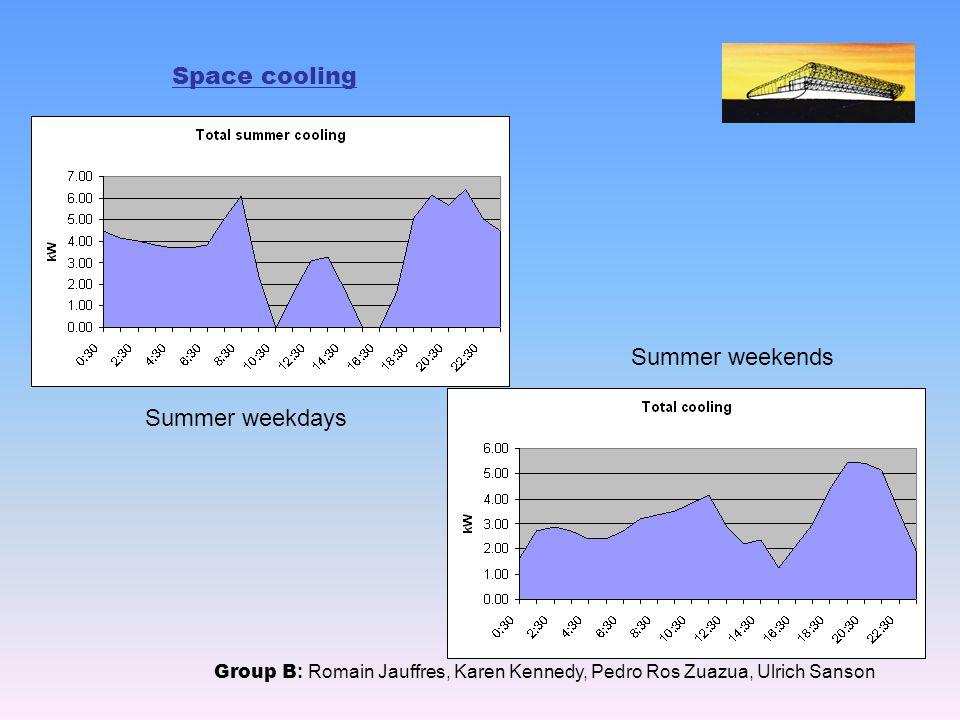 Space cooling Group B : Romain Jauffres, Karen Kennedy, Pedro Ros Zuazua, Ulrich Sanson Summer weekdays Summer weekends