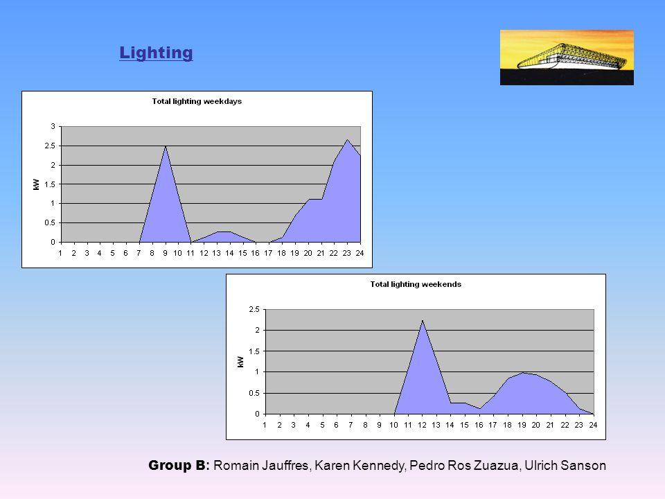 Lighting Group B : Romain Jauffres, Karen Kennedy, Pedro Ros Zuazua, Ulrich Sanson