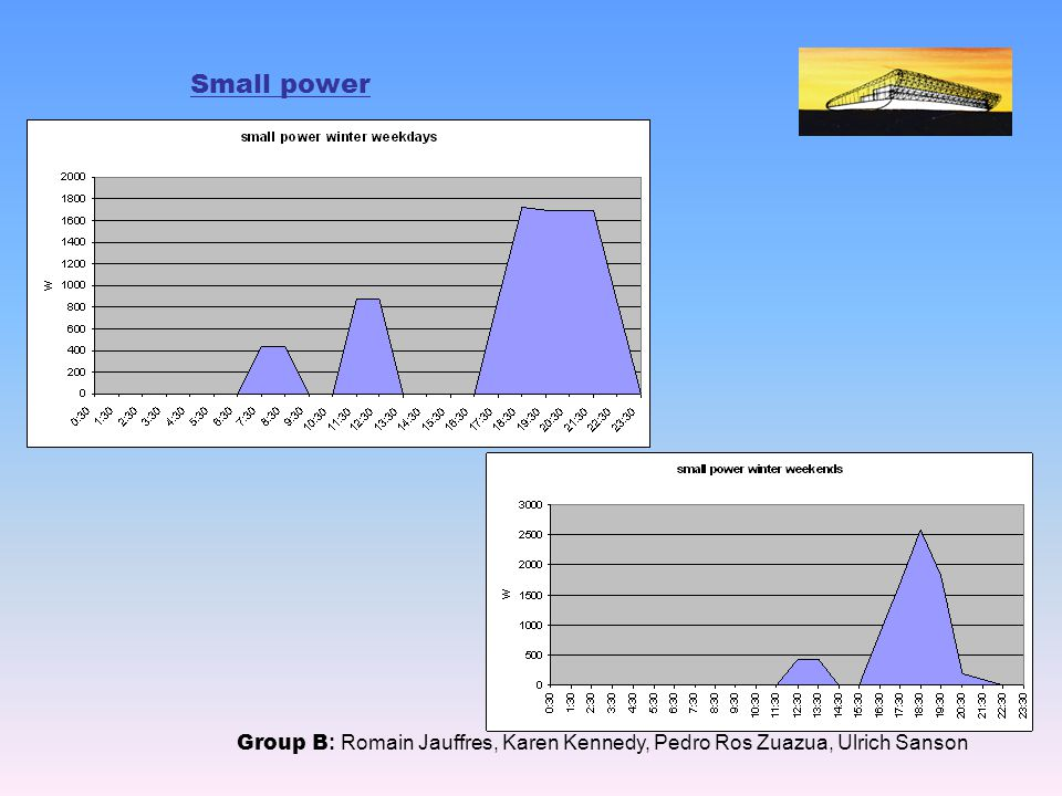 Supply Group B : Romain Jauffres, Karen Kennedy, Pedro Ros Zuazua, Ulrich Sanson Matching Supply Sources to Demand Profiles Required (kWh) Geothermal (kWh) Weekdays87.0097.5 Weekends113.59117