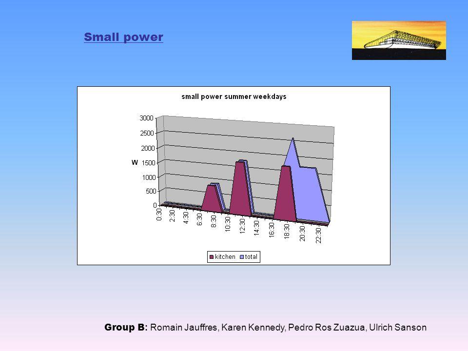 Small power Group B : Romain Jauffres, Karen Kennedy, Pedro Ros Zuazua, Ulrich Sanson