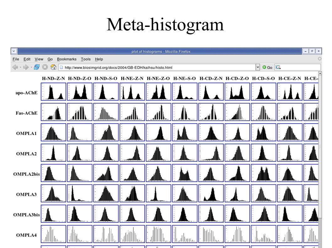 Meta-histogram