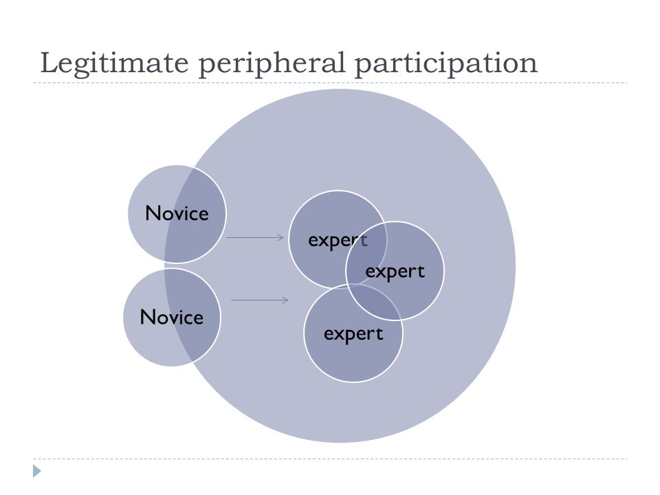 Legitimate peripheral participation  gaining access to resources (conversational and other language learning opportunities) depends on:  access to the social and verbal activities of the target language community of practice;  being accepted is central to access to language learning opportunity;  success derived partly from their own actions, partly from their respective communities' willingness to adapt and to accept them as legitimate participants. [structure and agency] (Toohey and Norton 2001 cited in Mitchell and Myles 2004)