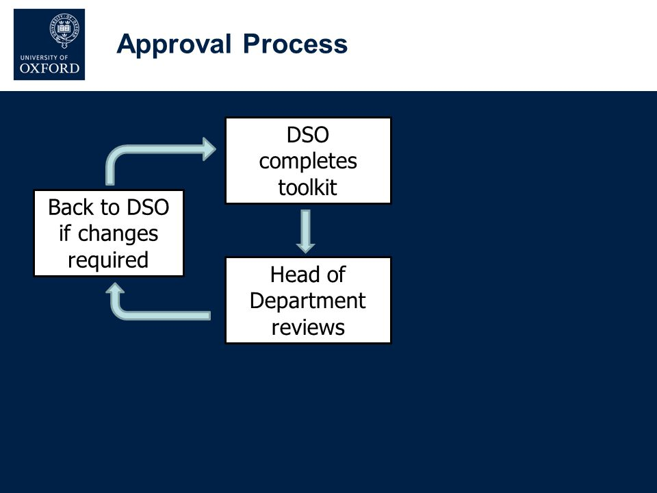 DSO completes toolkit Head of Department reviews Back to DSO if changes required Approval Process