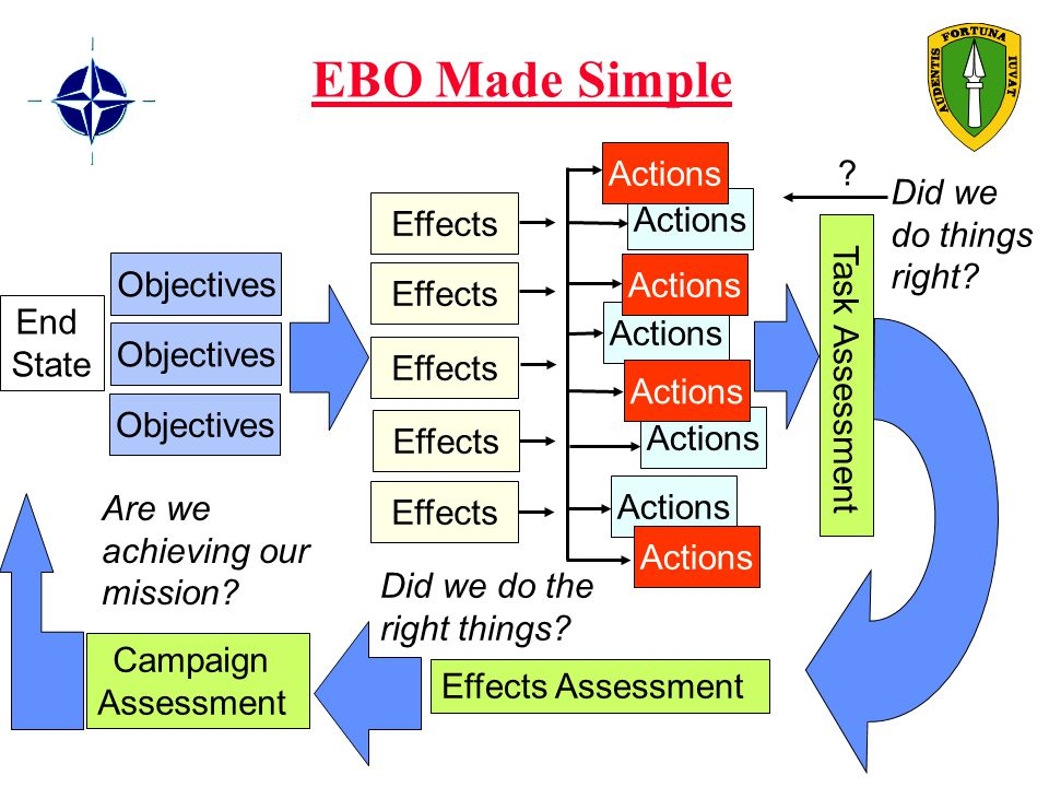 EBO Made Simple Objectives Effects Actions Campaign Assessment Are we achieving our mission.
