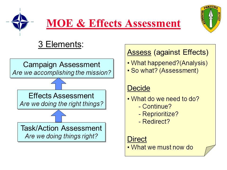 MOE & Effects Assessment 3 Elements: Campaign Assessment Are we accomplishing the mission.