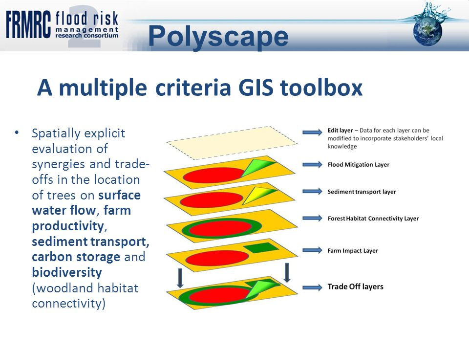 A multiple criteria GIS toolbox Spatially explicit evaluation of synergies and trade- offs in the location of trees on surface water flow, farm productivity, sediment transport, carbon storage and biodiversity (woodland habitat connectivity) Polyscape
