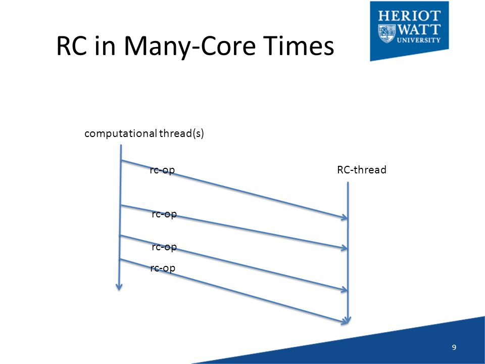 RC in Many-Core Times 9 computational thread(s) RC-threadrc-op