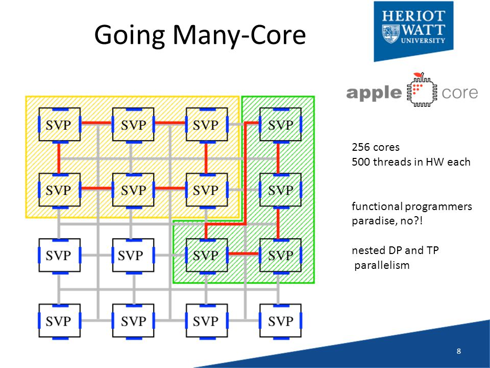 Going Many-Core 8 256 cores 500 threads in HW each functional programmers paradise, no .