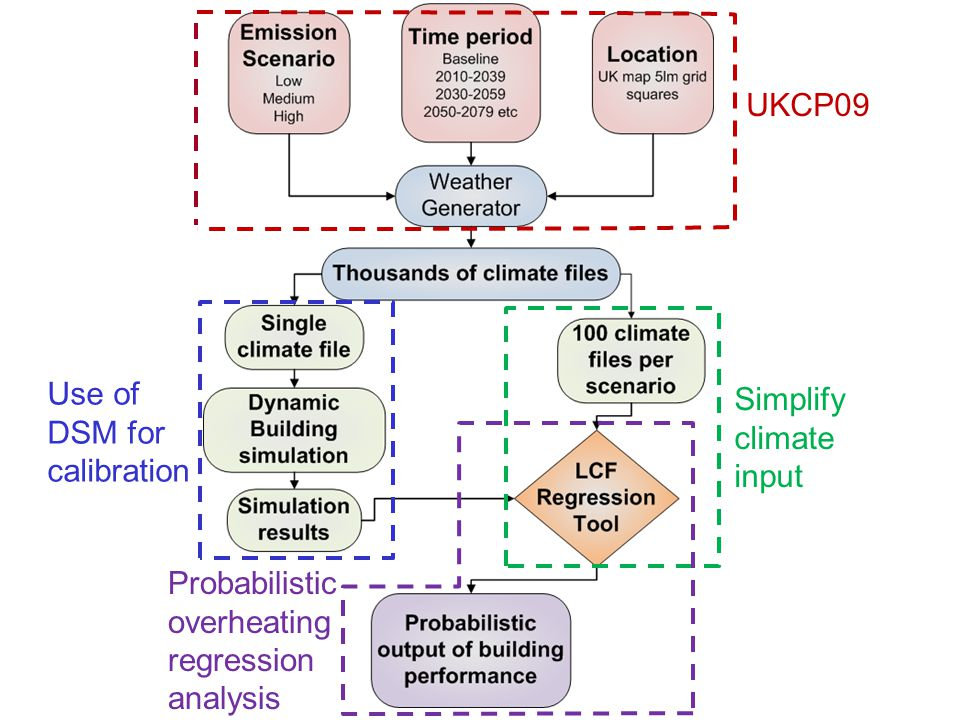 Simplify climate input Use of DSM for calibration Probabilistic overheating regression analysis UKCP09