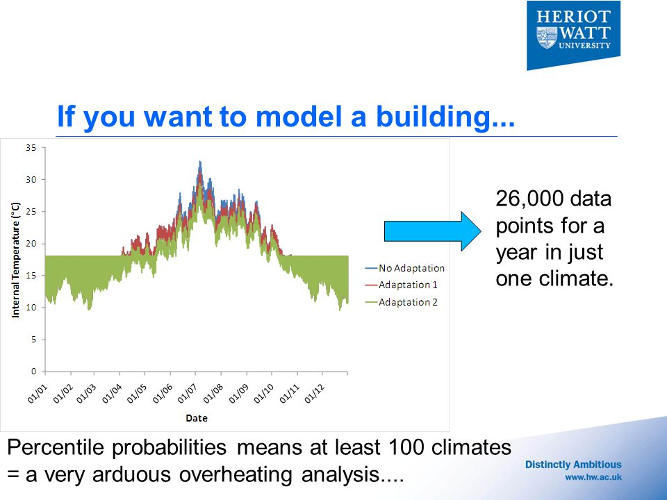 If you want to model a building... Percentile probabilities means at least 100 climates = a very arduous overheating analysis.... 26,000 data points f