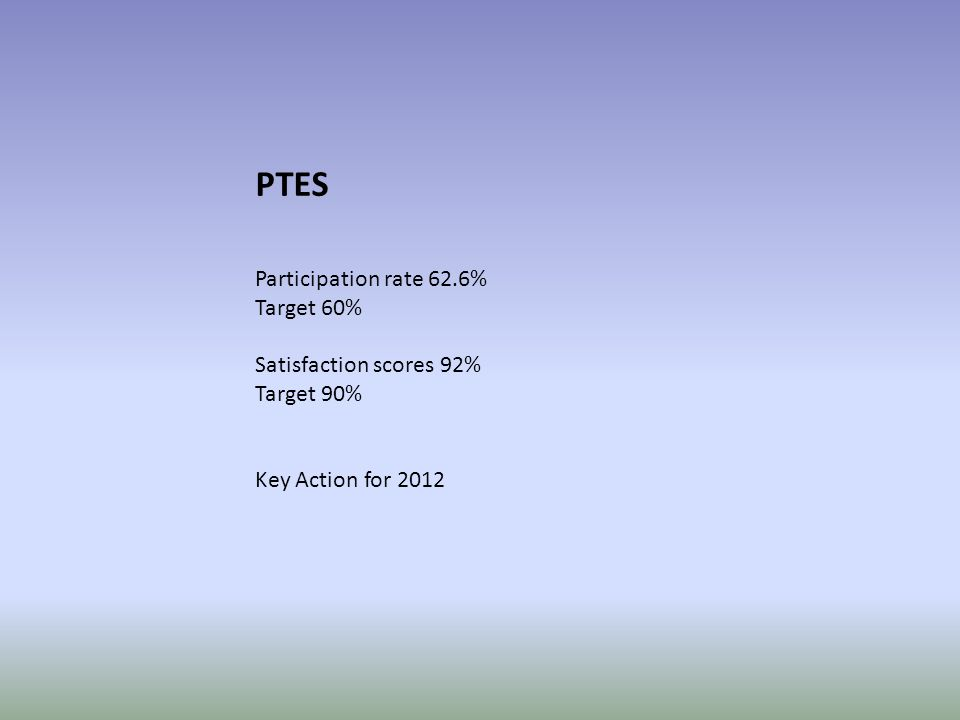 PTES Participation rate 62.6% Target 60% Satisfaction scores 92% Target 90% Key Action for 2012