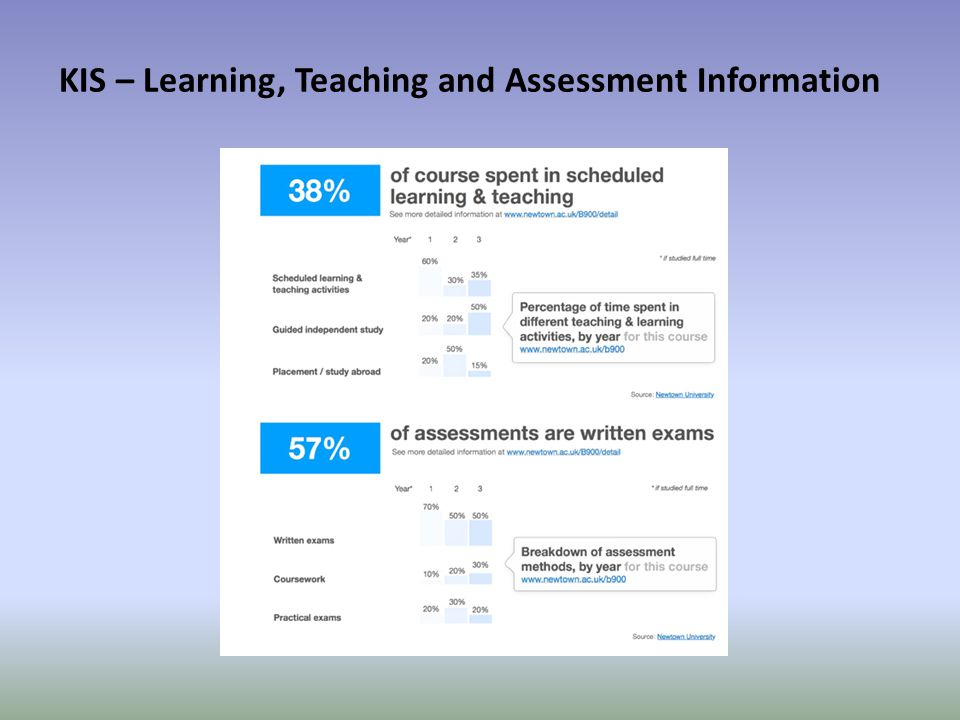 KIS – Learning, Teaching and Assessment Information