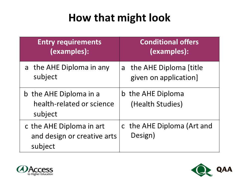 How that might look Entry requirements (examples): Conditional offers (examples): athe AHE Diploma in any subject athe AHE Diploma [title given on application] b the AHE Diploma in a health-related or science subject b the AHE Diploma (Health Studies) cthe AHE Diploma in art and design or creative arts subject c the AHE Diploma (Art and Design)