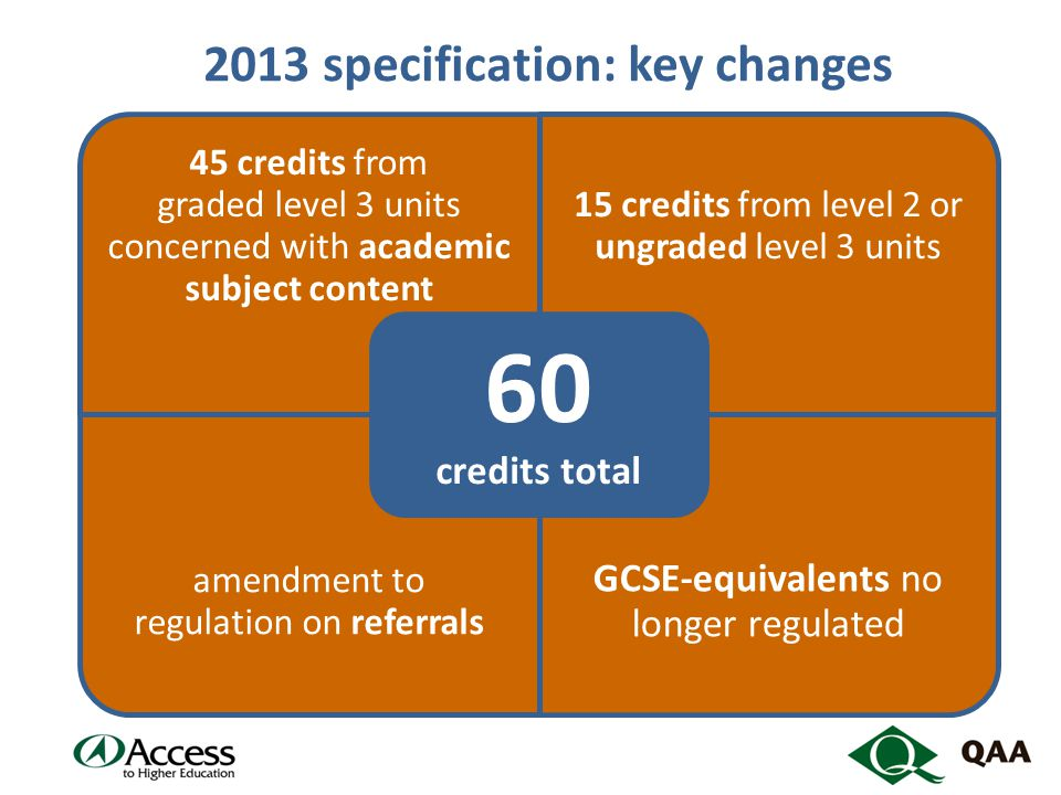 2013 specification: key changes 45 credits from graded level 3 units concerned with academic subject content 15 credits from level 2 or ungraded level 3 units amendment to regulation on referrals GCSE-equivalents no longer regulated 60 credits total