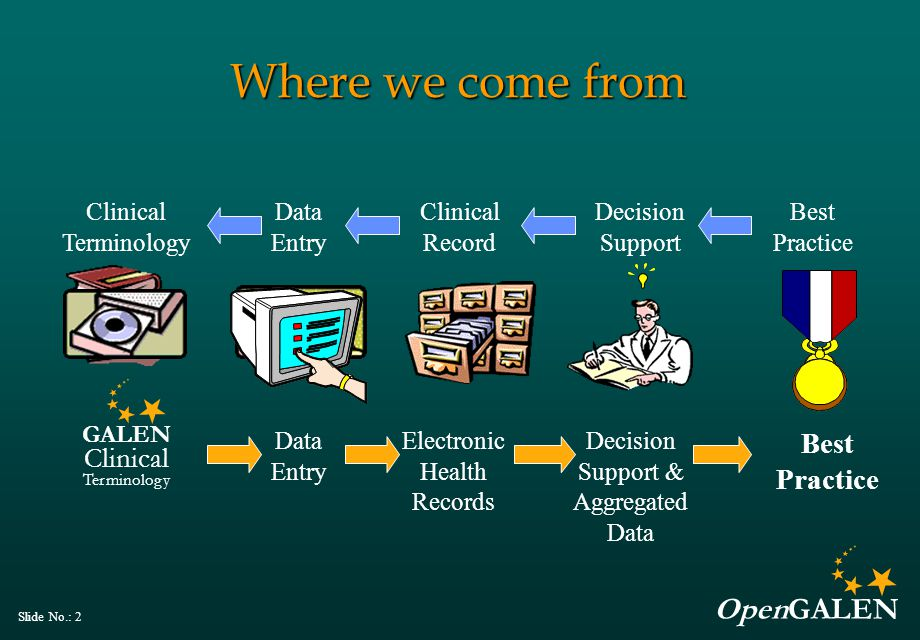 OpenGALEN Slide No.: 13 History (4) Aspirations for electronic patient records (EPRs)  Weed's Problem Oriented Medical Record — Direct entry by health care professionals Aspirations for decision support  Ted Shortliffe (MYCIN), Clem McDonald (Computer based reminders), Perry Miller (Critiquing),..