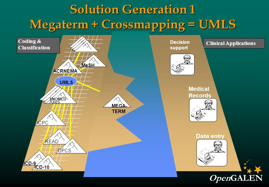 OpenGALEN Solution Generation 1 Megaterm + Crossmapping = UMLS Clinical Applications Medical Records Data entry Decision support UMLS Medical Records Data entry Decision support MEGA- TERM Coding & Classification ICD-9 ICD-10 MeSH ACRNEMA ICPC SNOMED Axes READ OPCS