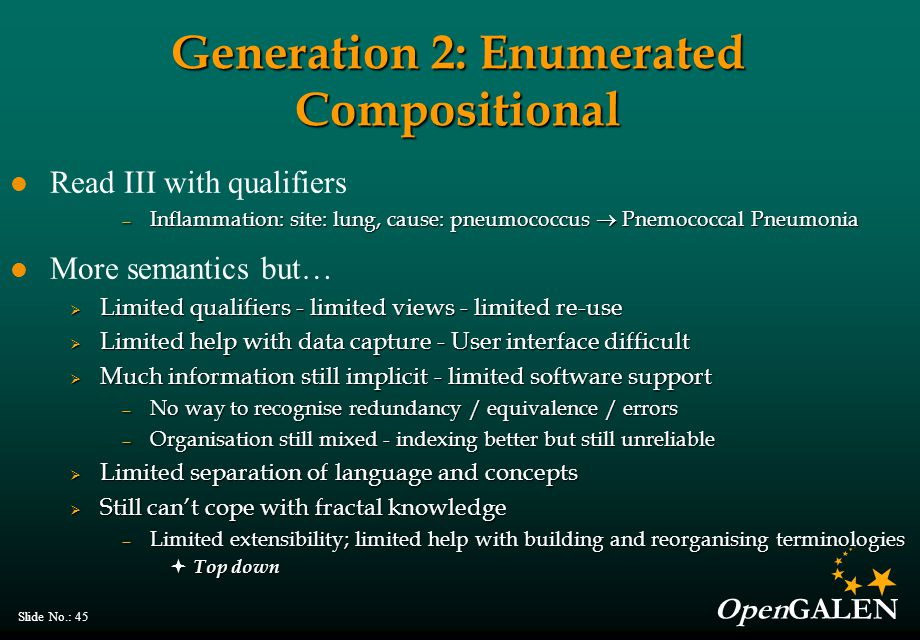 OpenGALEN Slide No.: 45 Generation 2: Enumerated Compositional Read III with qualifiers — Inflammation: site: lung, cause: pneumococcus  Pnemococcal Pneumonia More semantics but…  Limited qualifiers - limited views - limited re-use  Limited help with data capture - User interface difficult  Much information still implicit - limited software support — No way to recognise redundancy / equivalence / errors — Organisation still mixed - indexing better but still unreliable  Limited separation of language and concepts  Still can't cope with fractal knowledge — Limited extensibility; limited help with building and reorganising terminologies  Top down