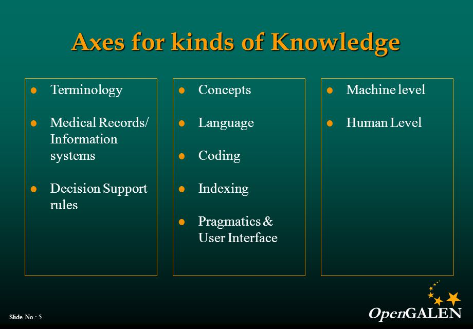 OpenGALEN Slide No.: 5 Axes for kinds of Knowledge Machine level Human Level Concepts Language Coding Indexing Pragmatics & User Interface Terminology Medical Records/ Information systems Decision Support rules