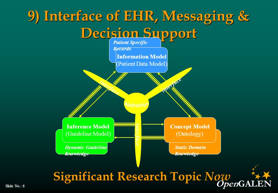 OpenGALEN Slide No.: 6 9) Interface of EHR, Messaging & Decision Support interface Concept Model (Ontology) Information Model (Patient Data Model) Inf