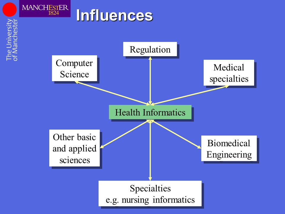 Influences Health Informatics Specialties e.g. nursing informatics Regulation Computer Science Biomedical Engineering Medical specialties Other basic