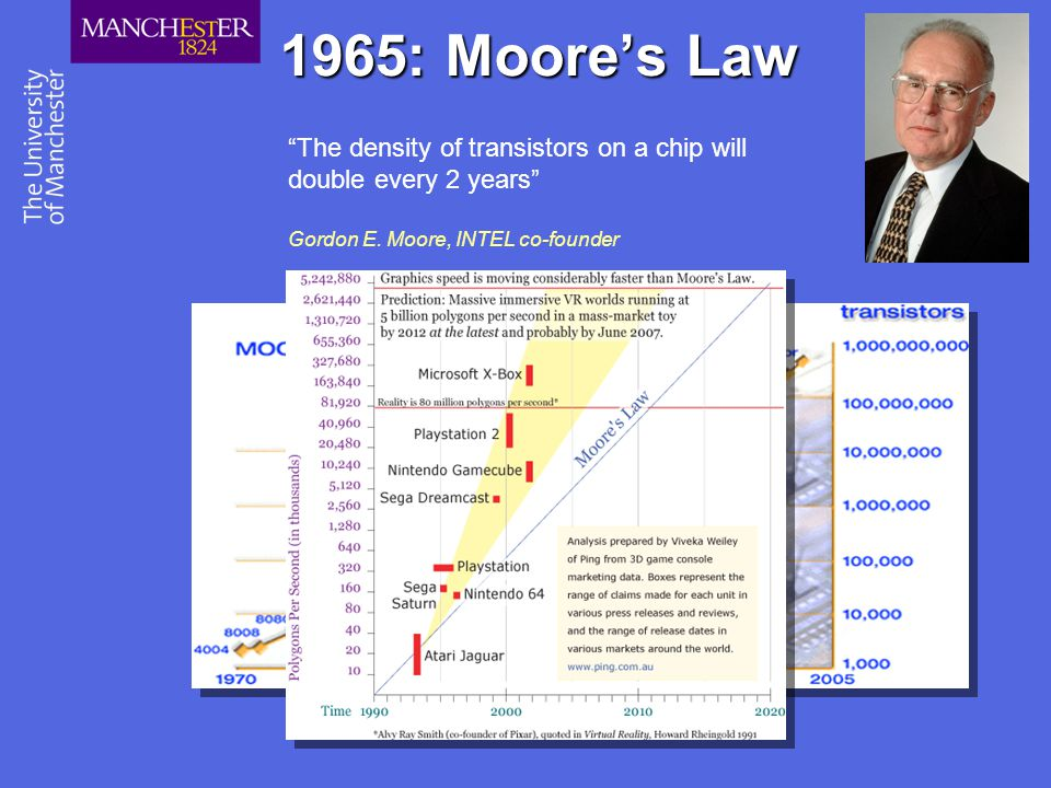"1965: Moore's Law ""The density of transistors on a chip will double every 2 years"" Gordon E. Moore, INTEL co-founder"