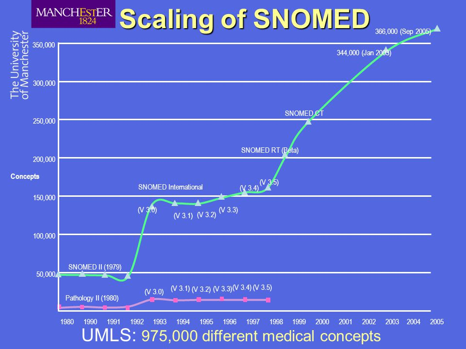 Scaling of SNOMED UMLS: 975,000 different medical concepts Pathology II (1980) (V 3.0) (V 3.1) (V 3.2) (V 3.3) (V 3.4) (V 3.5) Concepts 150, ,000 50, , , , , SNOMED II (1979) SNOMED International SNOMED RT (Beta) (V 3.0) (V 3.1) (V 3.2) (V 3.3) (V 3.4) (V 3.5) SNOMED CT 344,000 (Jan 2003) 366,000 (Sep 2005)