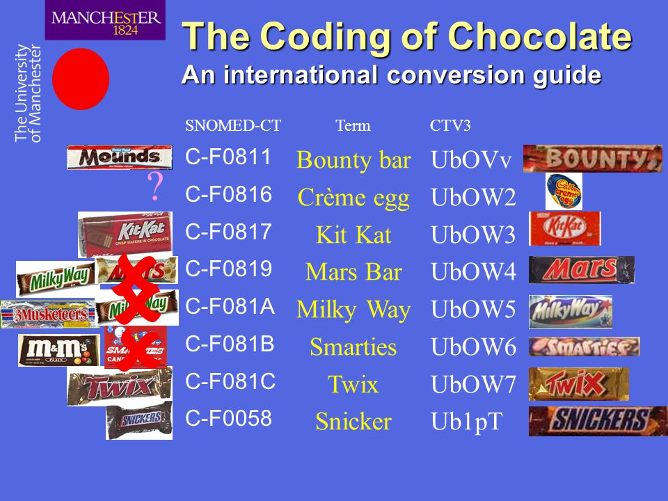 The Coding of Chocolate An international conversion guide C-F0811 C-F0816 C-F0817 C-F0819 C-F081A C-F081B C-F081C C-F0058 SNOMED-CT UbOVv UbOW2 UbOW3 UbOW4 UbOW5 UbOW6 UbOW7 Ub1pT CTV3 Bounty bar Crème egg Kit Kat Mars Bar Milky Way Smarties Twix Snicker Term .