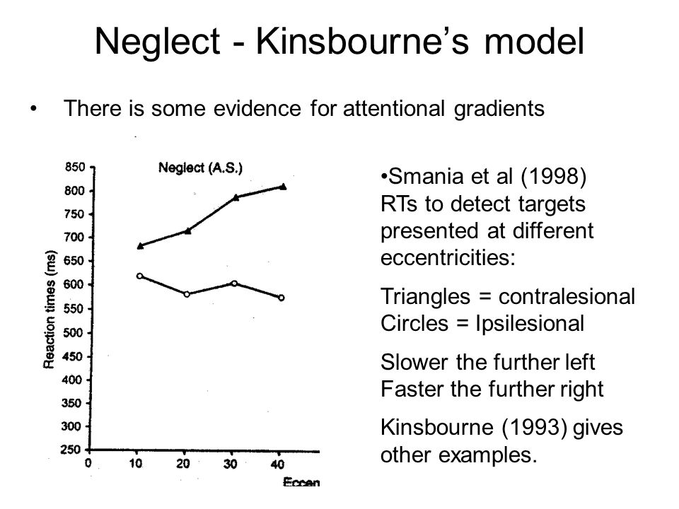 Neglect - Kinsbourne's model There is some evidence for attentional gradients Smania et al (1998) RTs to detect targets presented at different eccentr