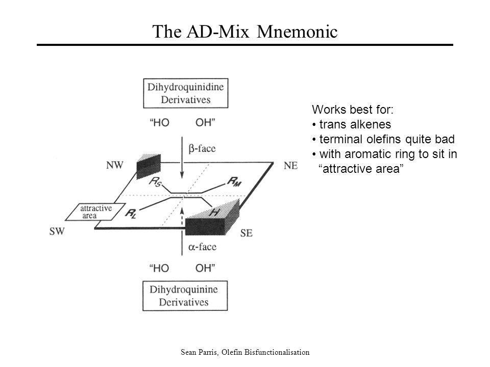 "Sean Parris, Olefin Bisfunctionalisation The AD-Mix Mnemonic Works best for: trans alkenes terminal olefins quite bad with aromatic ring to sit in ""at"