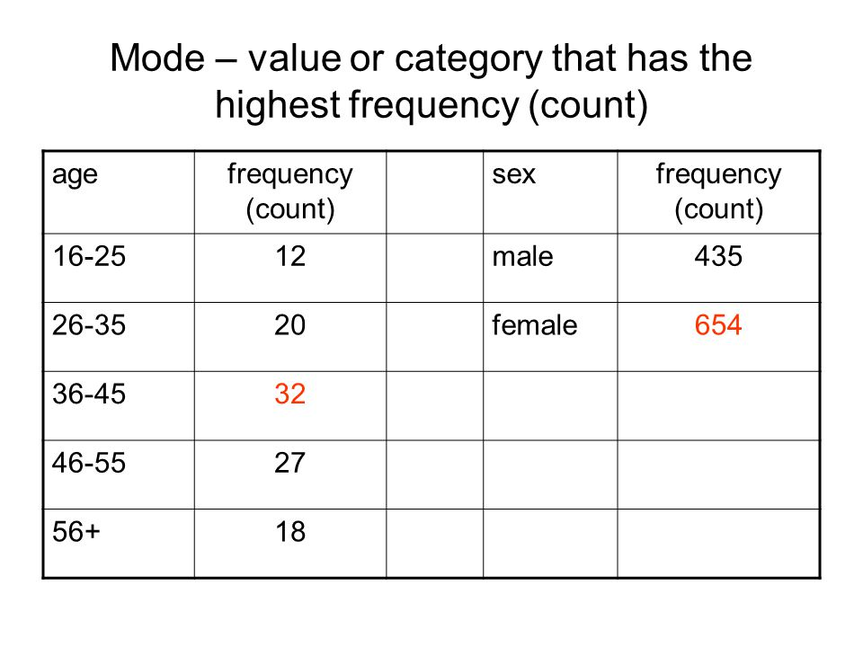 Mode – value or category that has the highest frequency (count) agefrequency (count) sexfrequency (count) 16-2512male435 26-3520female654 36-4532 46-5