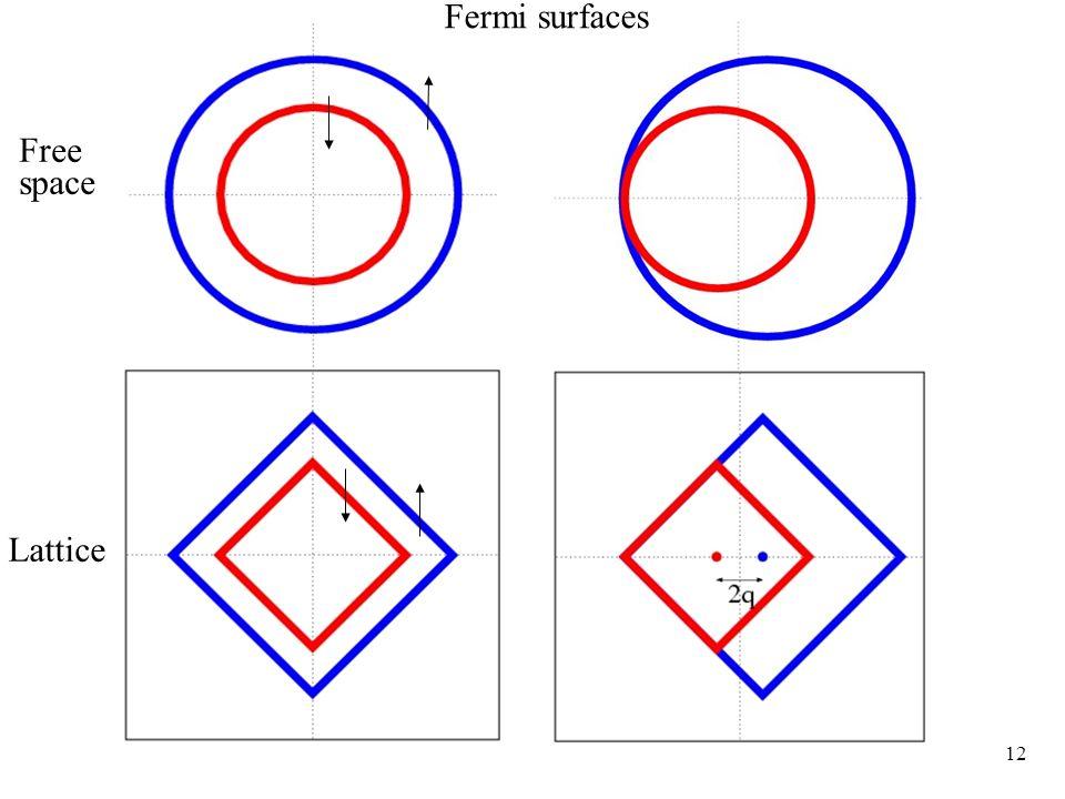 12 Fermi surfaces Free space Lattice